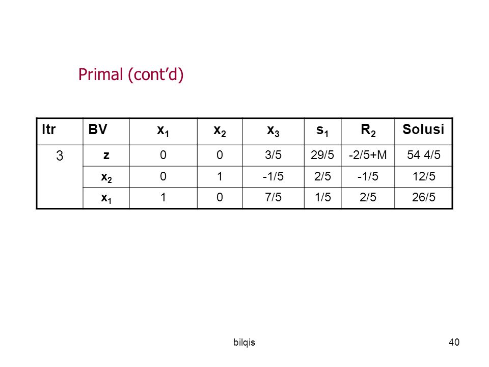 bilqis40 ItrBVx1x1 x2x2 x3x3 s1s1 R2R2 Solusi 3 z003/529/5-2/5+M54 4/5 x2x2 01-1/52/5-1/512/5 x1x1 107/51/52/526/5 Primal (cont'd)