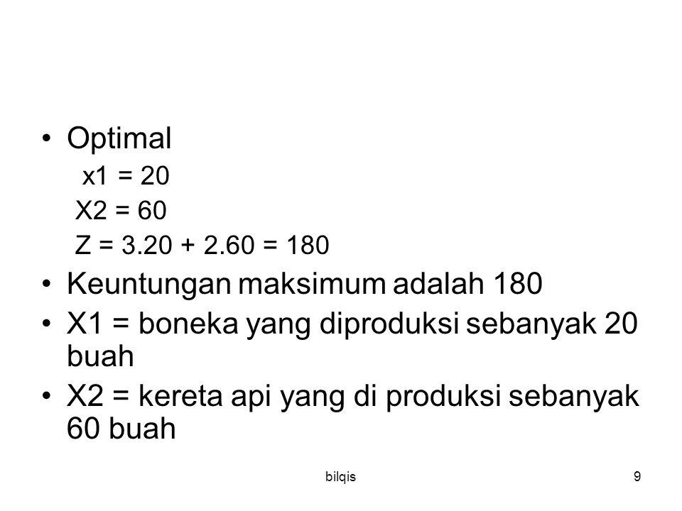 bilqis9 Optimal x1 = 20 X2 = 60 Z = 3.20 + 2.60 = 180 Keuntungan maksimum adalah 180 X1 = boneka yang diproduksi sebanyak 20 buah X2 = kereta api yang