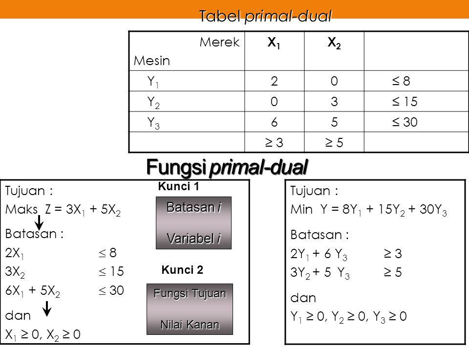 Fungsi primal-dual Tujuan : Maks Z = 3X 1 + 5X 2 Batasan : 2X 1  8 3X 2  15 6X 1 + 5X 2  30 dan X 1 ≥ 0, X 2 ≥ 0 Merek Mesin X1X1 X2X2 Y1Y1 20≤ 8 Y
