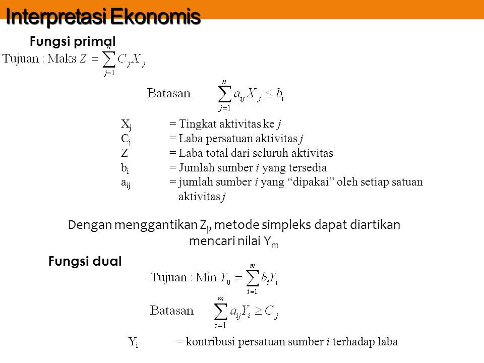 Interpretasi Ekonomis Fungsi primal Dengan menggantikan Z j, metode simpleks dapat diartikan mencari nilai Y m Fungsi dual X j = Tingkat aktivitas ke