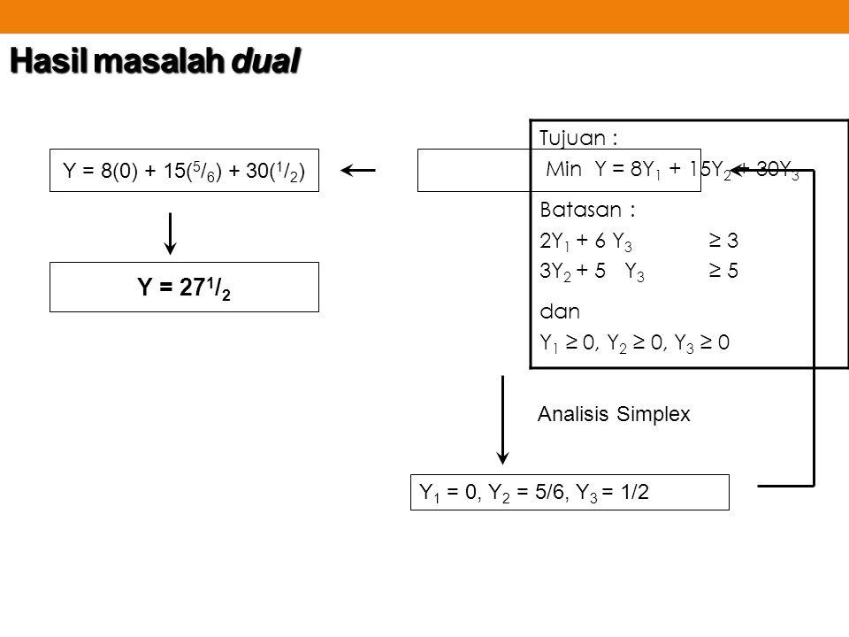 Hasil masalah dual Tujuan : Min Y = 8Y 1 + 15Y 2 + 30Y 3 Batasan : 2Y 1 + 6 Y 3 ≥ 3 3Y 2 + 5Y 3 ≥ 5 dan Y 1 ≥ 0, Y 2 ≥ 0, Y 3 ≥ 0 Y 1 = 0, Y 2 = 5/6,