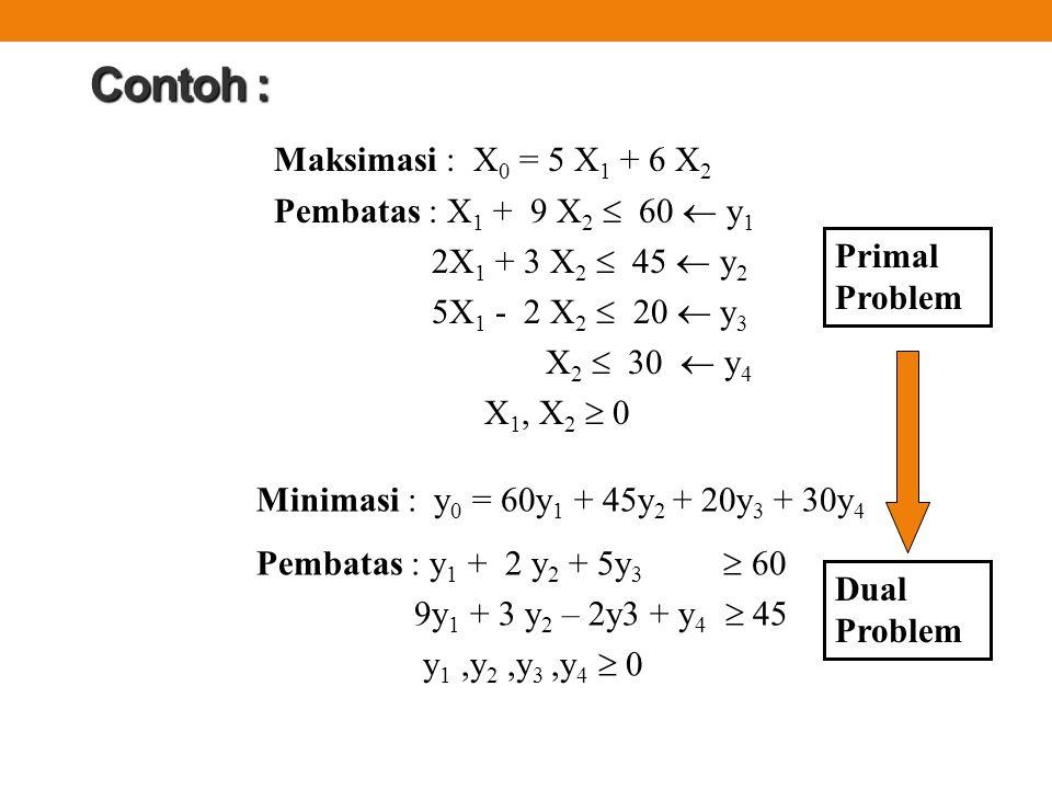 Contoh : Maksimasi : X 0 = 5 X 1 + 6 X 2 Pembatas : X 1 + 9 X 2  60  y 1 2X 1 + 3 X 2  45  y 2 5X 1 - 2 X 2  20  y 3 X 2  30  y 4 X 1, X 2  0