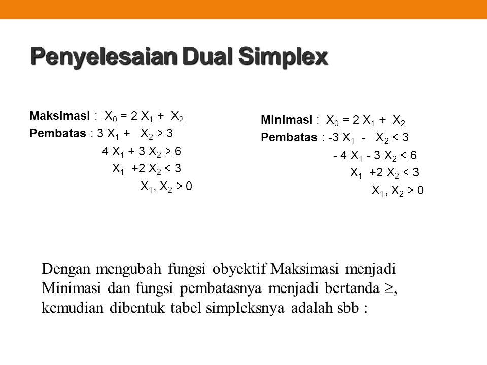 Penyelesaian Dual Simplex Maksimasi : X 0 = 2 X 1 + X 2 Pembatas : 3 X 1 + X 2  3 4 X 1 + 3 X 2  6 X 1 +2 X 2  3 X 1, X 2  0 Dengan mengubah fungs