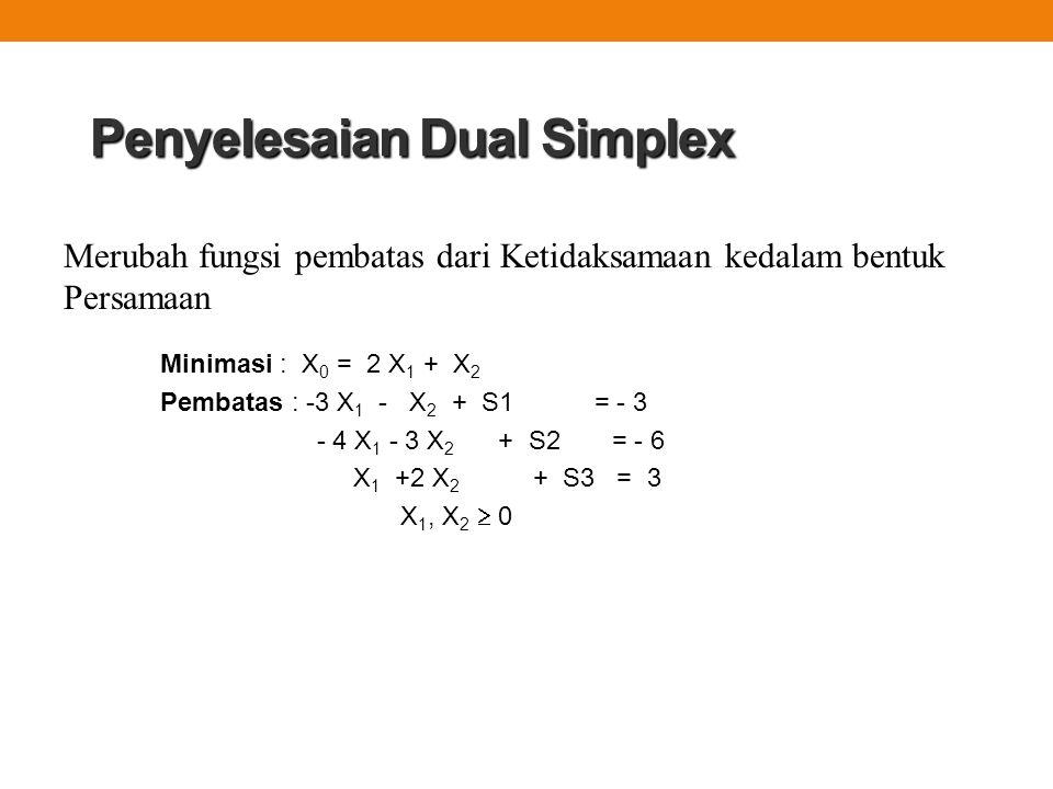 Penyelesaian Dual Simplex Minimasi : X 0 = 2 X 1 + X 2 Pembatas : -3 X 1 - X 2 + S1 = - 3 - 4 X 1 - 3 X 2 + S2 = - 6 X 1 +2 X 2 + S3 = 3 X 1, X 2  0