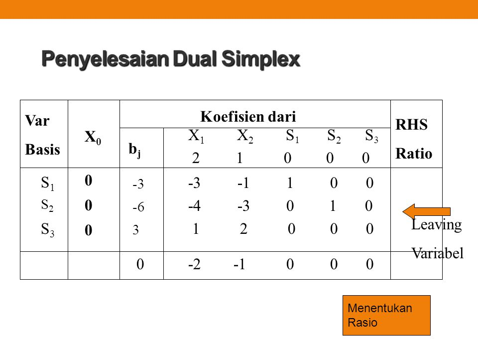 Penyelesaian Dual Simplex -3 -1 1 0 0 -4 -3 0 1 0 1 2 0 0 0 Var Basis Koefisien dari X 1 X 2 S 1 S 2 S 3 2 1 0 0 0 X0X0 RHS Ratio bjbj -3 -6 3 000000