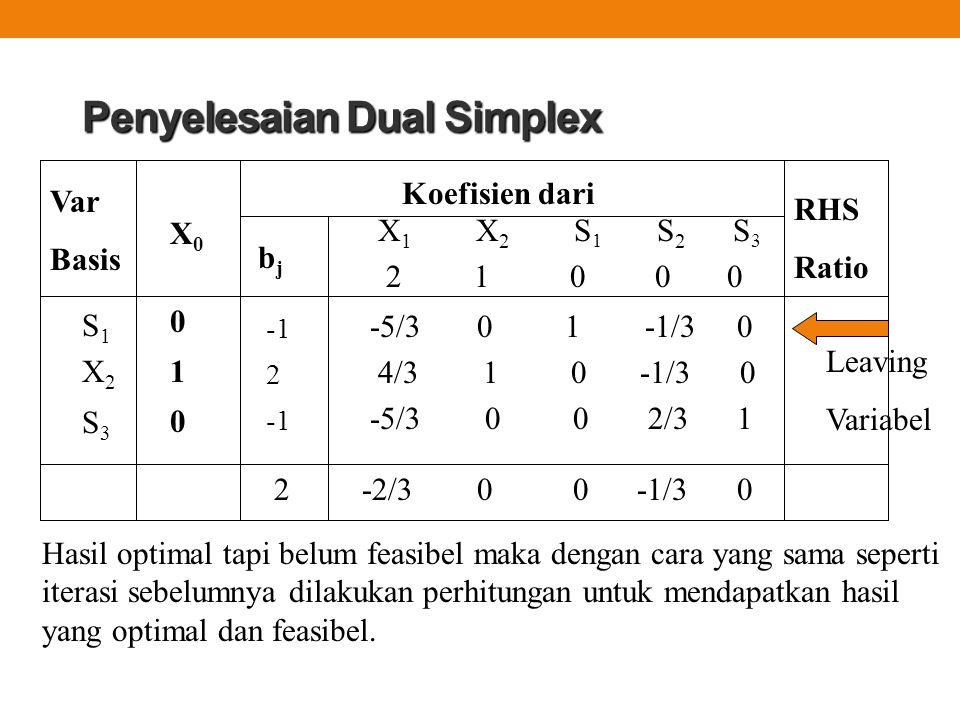 Penyelesaian Dual Simplex -5/3 0 1 -1/3 0 4/3 1 0 -1/3 0 -5/3 0 0 2/3 1 Var Basis Koefisien dari X 1 X 2 S 1 S 2 S 3 2 1 0 0 0 X0X0 RHS Ratio bjbj 2 0