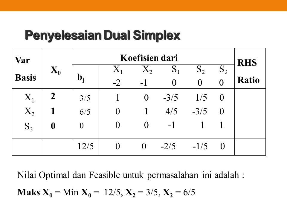 Penyelesaian Dual Simplex 1 0 -3/5 1/5 0 0 1 4/5 -3/5 0 0 0 -1 1 1 Var Basis Koefisien dari X 1 X 2 S 1 S 2 S 3 -2 -1 0 0 0 X0X0 RHS Ratio bjbj 3/5 6/