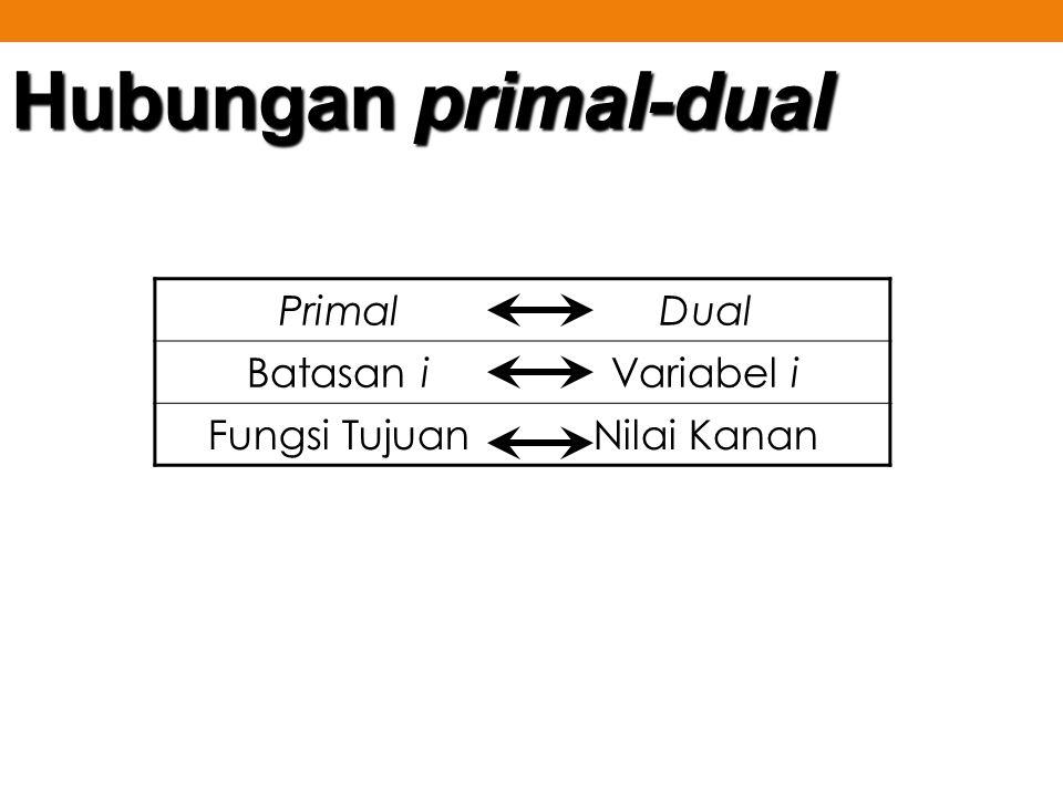 Hubungan primal-dual PrimalDual Batasan iVariabel i Fungsi TujuanNilai Kanan