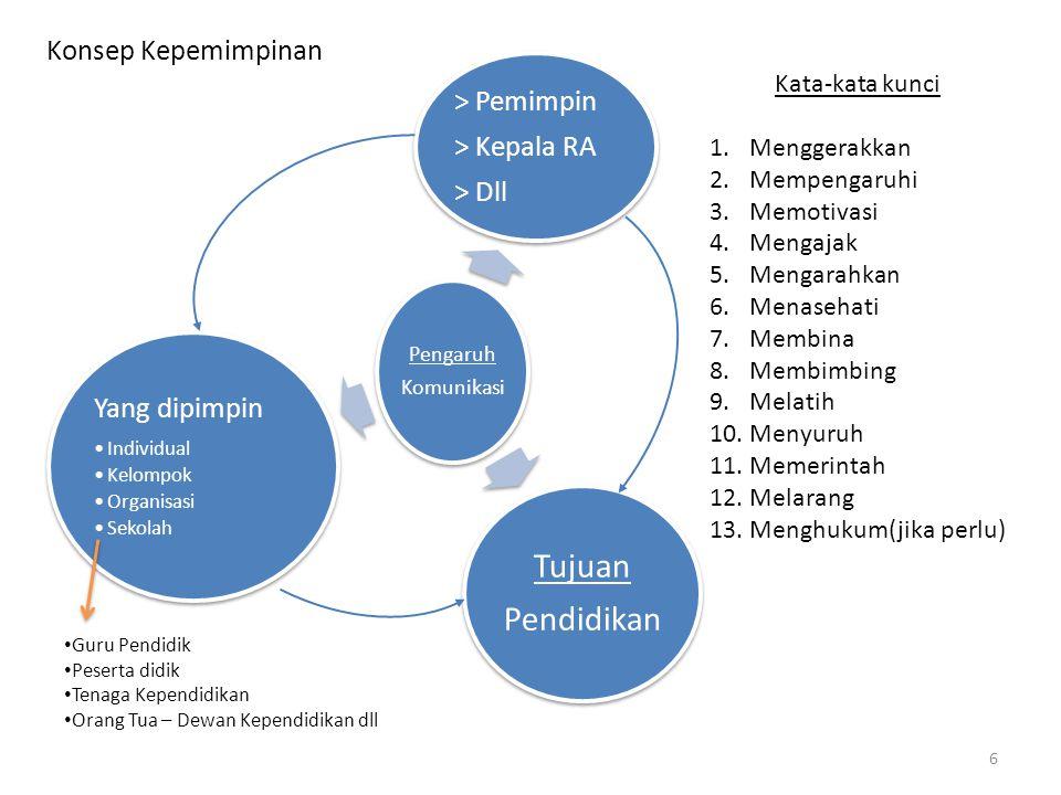 Fungsi Kepala Sekolah sebagai Pemimpin / Manager 1.Planning = Perencanaan 2.Organizing = Pengorganisasian – penyusunan, pemerincian 3.Coordination = Koordinasi – mempersatukan, mensingkronkan 4.Activating = Menggerakkan – Aktivitas mempengaruhi 5.Leading = Memimpin – aktivitas antara Pemimpin dan yang Dipimpin 6.Communicating = Berkomuikasi – tentang pandangan, keinginan, pendirian, harapan 7.Controlling = Pengawasan - Pengendalian 7