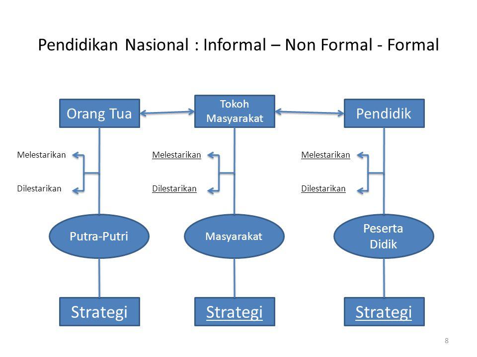 Pendidikan Nasional : Informal – Non Formal - Formal Orang Tua Strategi Putra-Putri Melestarikan Dilestarikan Tokoh Masyarakat Strategi Masyarakat Mel