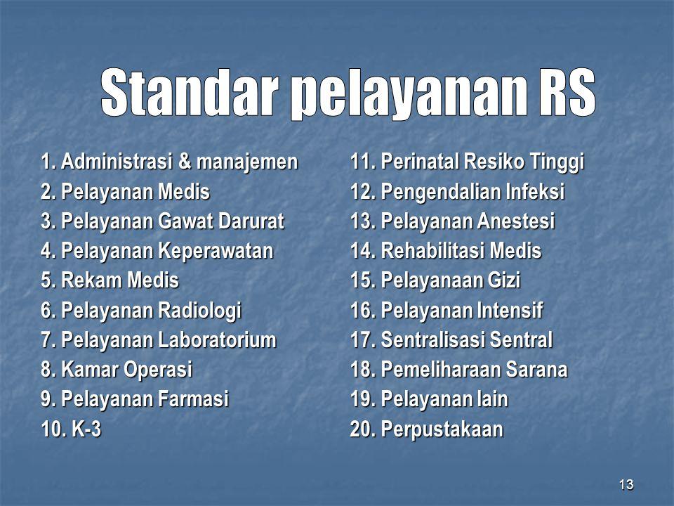 13 1. Administrasi & manajemen 2. Pelayanan Medis 3. Pelayanan Gawat Darurat 4. Pelayanan Keperawatan 5. Rekam Medis 6. Pelayanan Radiologi 7. Pelayan