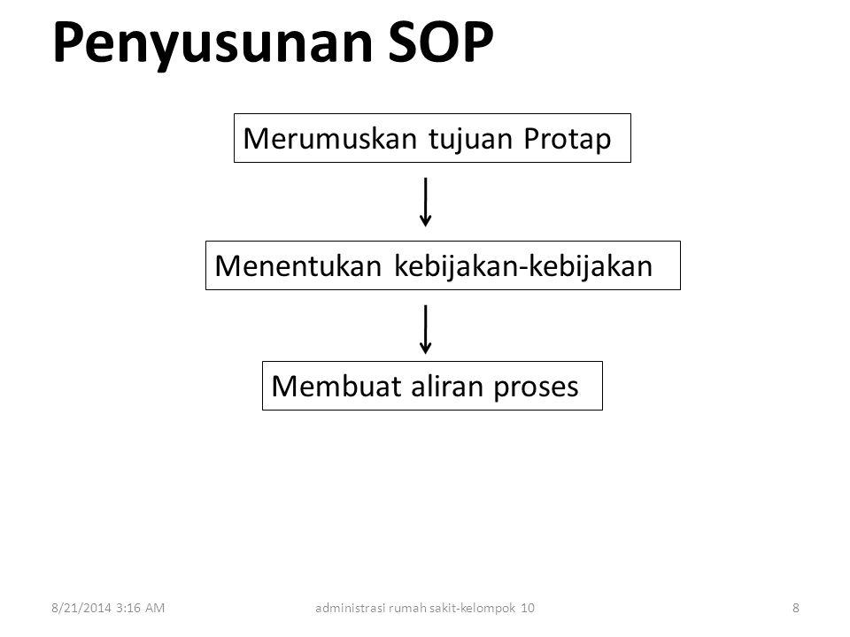 Penyusunan SOP 8/21/2014 3:18 AMadministrasi rumah sakit-kelompok 108 Merumuskan tujuan Protap Menentukan kebijakan-kebijakan Membuat aliran proses