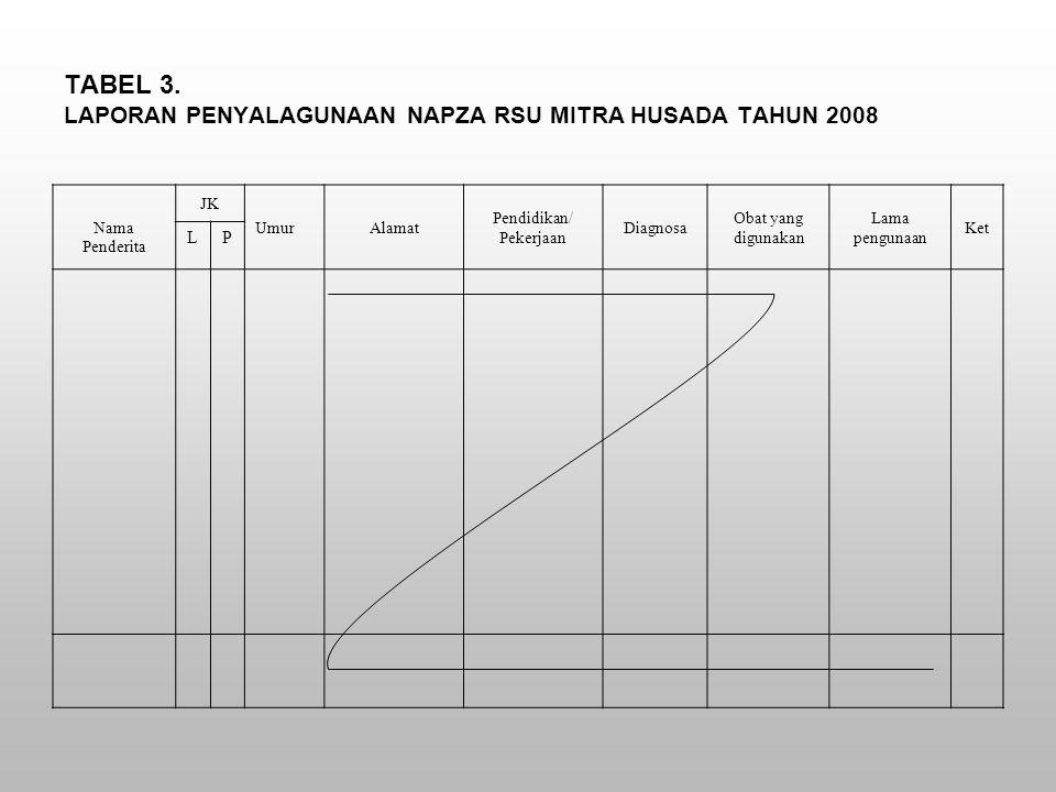 Nama Penderita JK UmurAlamat Pendidikan/ Pekerjaan Diagnosa Obat yang digunakan Lama pengunaan Ket LP TABEL 3.