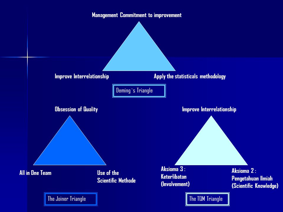 Management Commitment to improvement Apply the statisticals methodologyImprove Interrelationship Deming`s Triangle The TQM TriangleThe Joiner Triangle