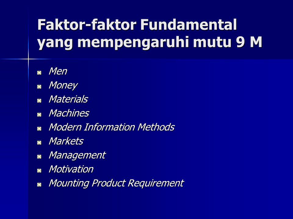 Faktor-faktor Fundamental yang mempengaruhi mutu 9 M ◙ Men ◙ Money ◙ Materials ◙ Machines ◙ Modern Information Methods ◙ Markets ◙ Management ◙ Motiva