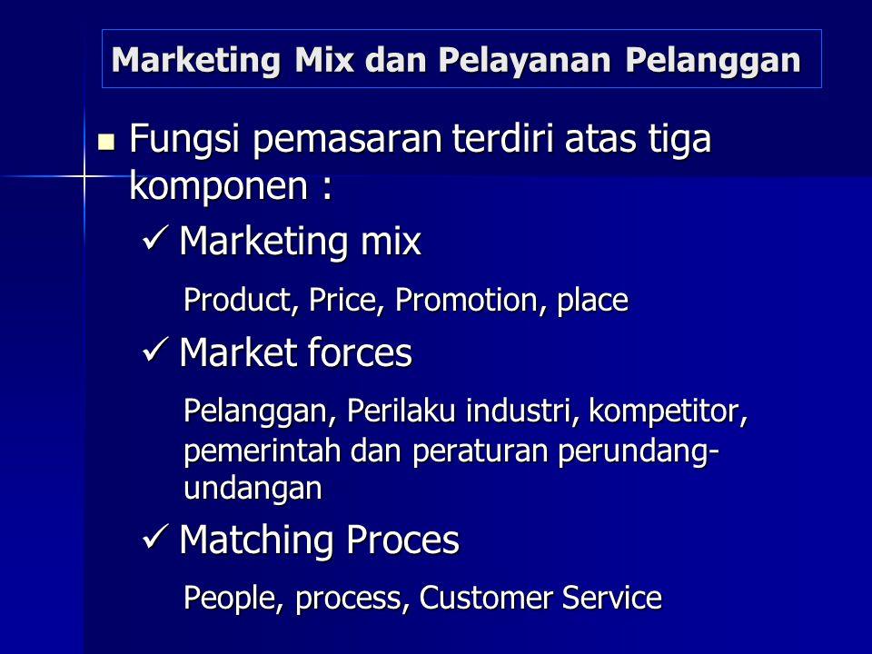 Marketing Mix dan Pelayanan Pelanggan Fungsi pemasaran terdiri atas tiga komponen : Fungsi pemasaran terdiri atas tiga komponen : Marketing mix Market