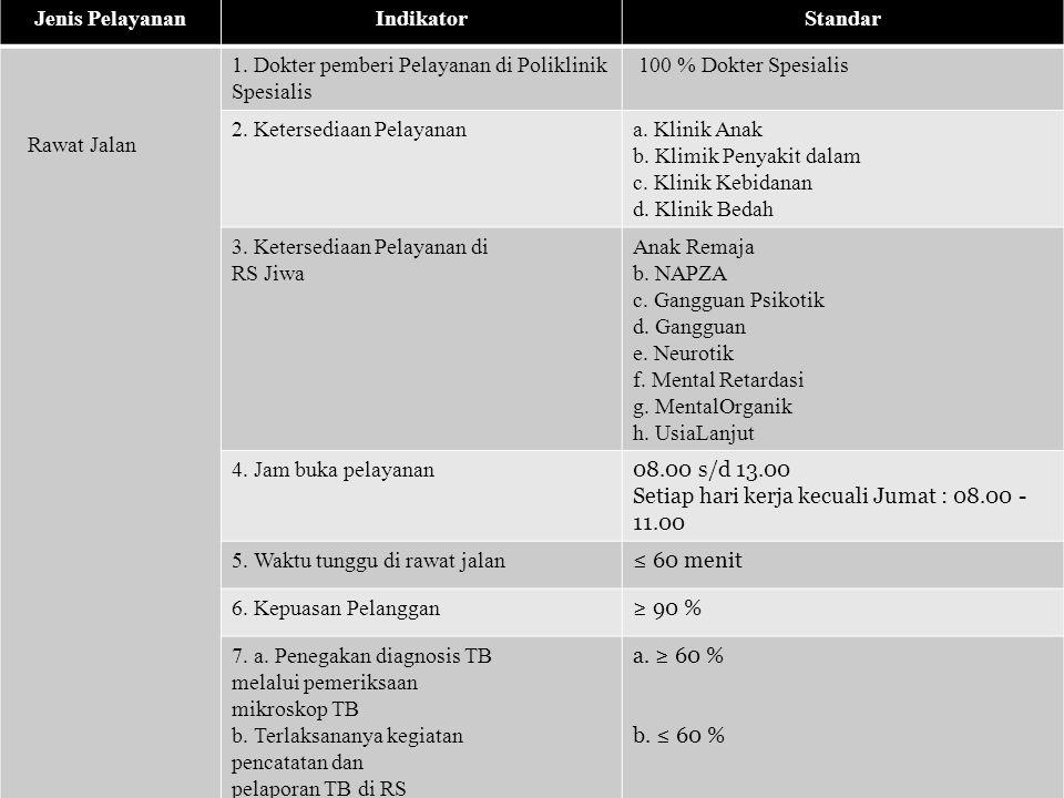 12 Jenis PelayananIndikatorStandar Rawat Jalan 1.