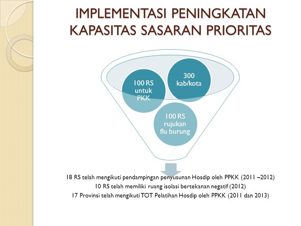 IMPLEMENTASI PENINGKATAN KAPASITAS SASARAN PRIORITAS 18 RS telah mengikuti pendampingan penyusunan Hosdip oleh PPKK (2011 –2012) 10 RS telah memiliki