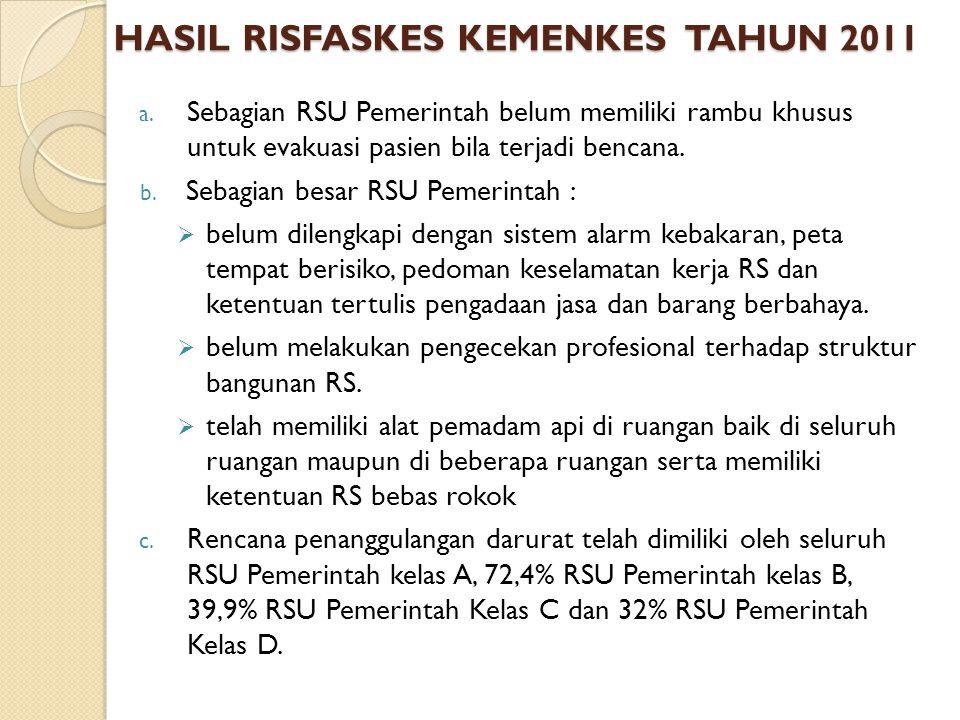 HASIL RISFASKES KEMENKES TAHUN 2011 a. Sebagian RSU Pemerintah belum memiliki rambu khusus untuk evakuasi pasien bila terjadi bencana. b. Sebagian bes