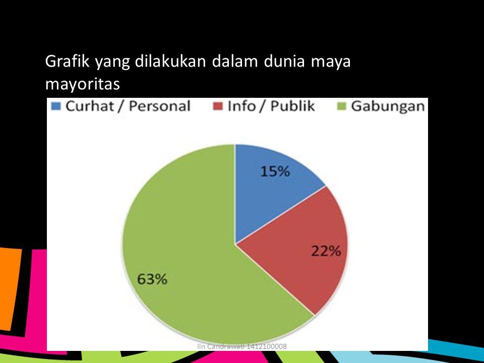 Grafik yang dilakukan dalam dunia maya mayoritas Iin Candrawati 1412100008