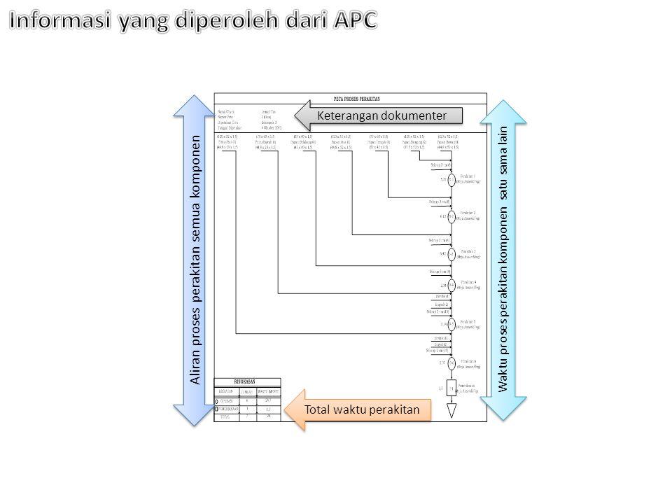 Waktu proses perakitan komponen satu sama lain Aliran proses perakitan semua komponen Total waktu perakitan Keterangan dokumenter