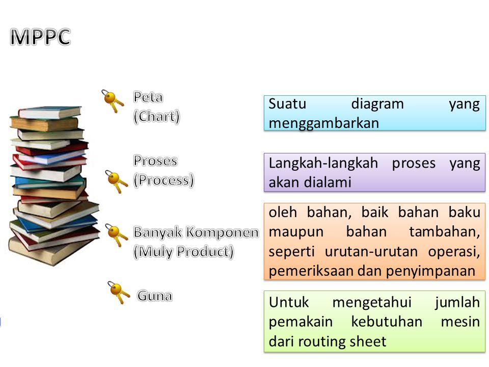 Suatu diagram yang menggambarkan Langkah-langkah proses yang akan dialami Untuk mengetahui jumlah pemakain kebutuhan mesin dari routing sheet oleh bahan, baik bahan baku maupun bahan tambahan, seperti urutan-urutan operasi, pemeriksaan dan penyimpanan