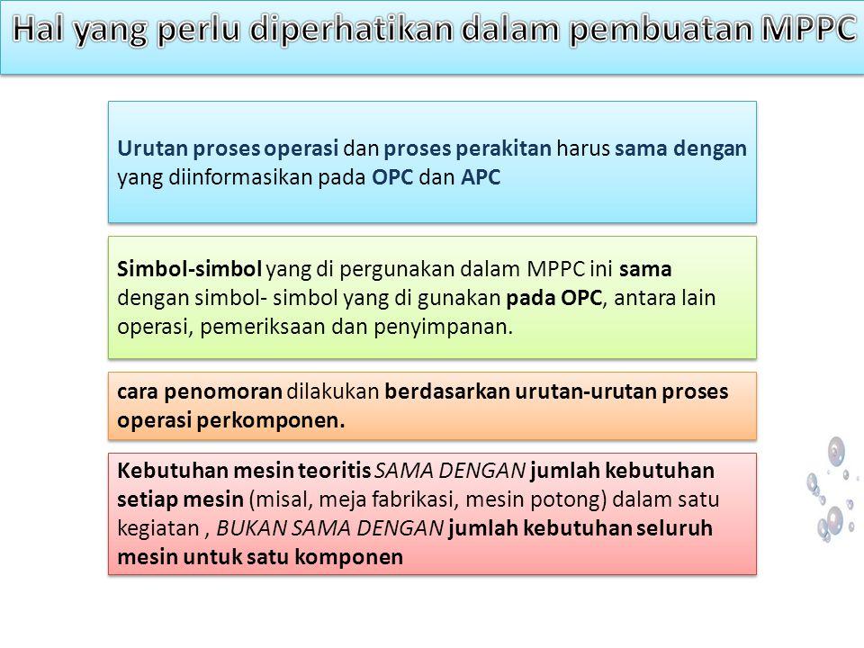 Simbol-simbol yang di pergunakan dalam MPPC ini sama dengan simbol- simbol yang di gunakan pada OPC, antara lain operasi, pemeriksaan dan penyimpanan.