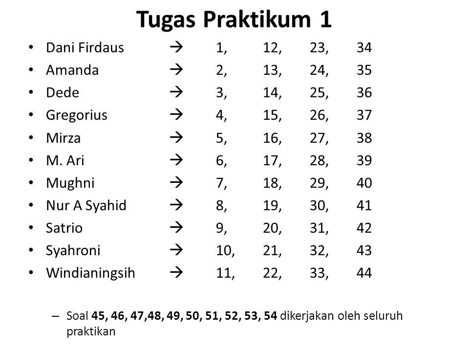 Tugas Praktikum 1 Dani Firdaus  1,12,23,34 Amanda  2,13,24,35 Dede  3,14,25,36 Gregorius  4,15,26,37 Mirza  5,16,27,38 M. Ari  6,17,28,39 Mughni