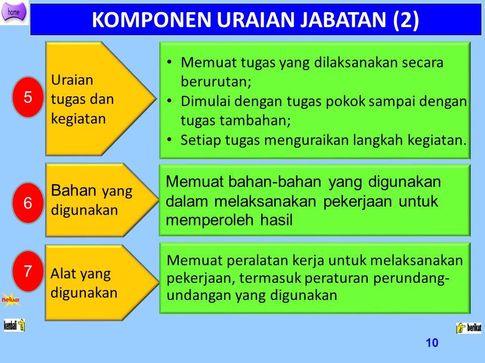 10 KOMPONEN URAIAN JABATAN (2) Uraian tugas dan kegiatan Memuat tugas yang dilaksanakan secara berurutan; Dimulai dengan tugas pokok sampai dengan tug