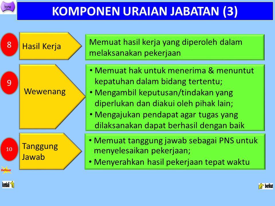 KOMPONEN URAIAN JABATAN (3) Hasil Kerja Memuat hasil kerja yang diperoleh dalam melaksanakan pekerjaan Wewenang Memuat hak untuk menerima & menuntut k