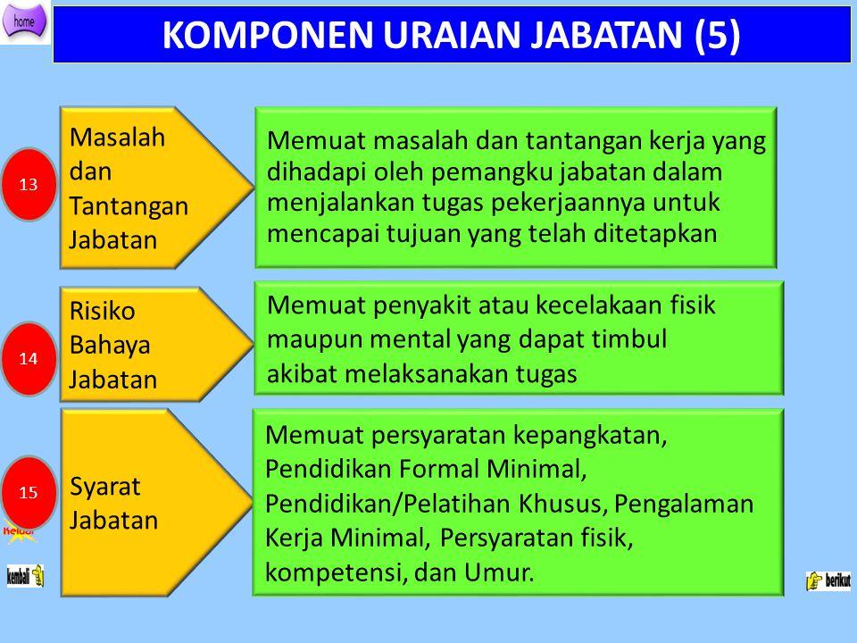 KOMPONEN URAIAN JABATAN (5) Masalah dan Tantangan Jabatan Memuat masalah dan tantangan kerja yang dihadapi oleh pemangku jabatan dalam menjalankan tug