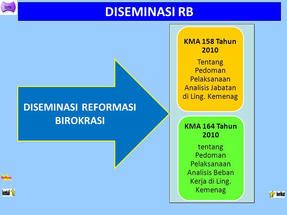 DISEMINASI RB KMA 158 Tahun 2010 Tentang Pedoman Pelaksanaan Analisis Jabatan di Ling. Kemenag KMA 164 Tahun 2010 tentang Pedoman Pelaksanaan Analisis