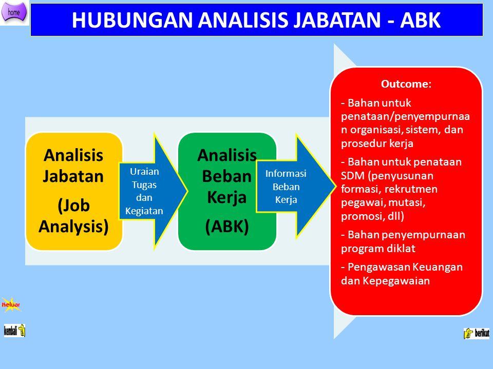 HUBUNGAN ANALISIS JABATAN - ABK Analisis Jabatan (Job Analysis) Analisis Beban Kerja (ABK) Outcome: - Bahan untuk penataan/penyempurnaa n organisasi,