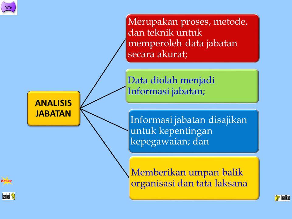 ANALISIS JABATAN Merupakan proses, metode, dan teknik untuk memperoleh data jabatan secara akurat; Data diolah menjadi Informasi jabatan; Informasi ja