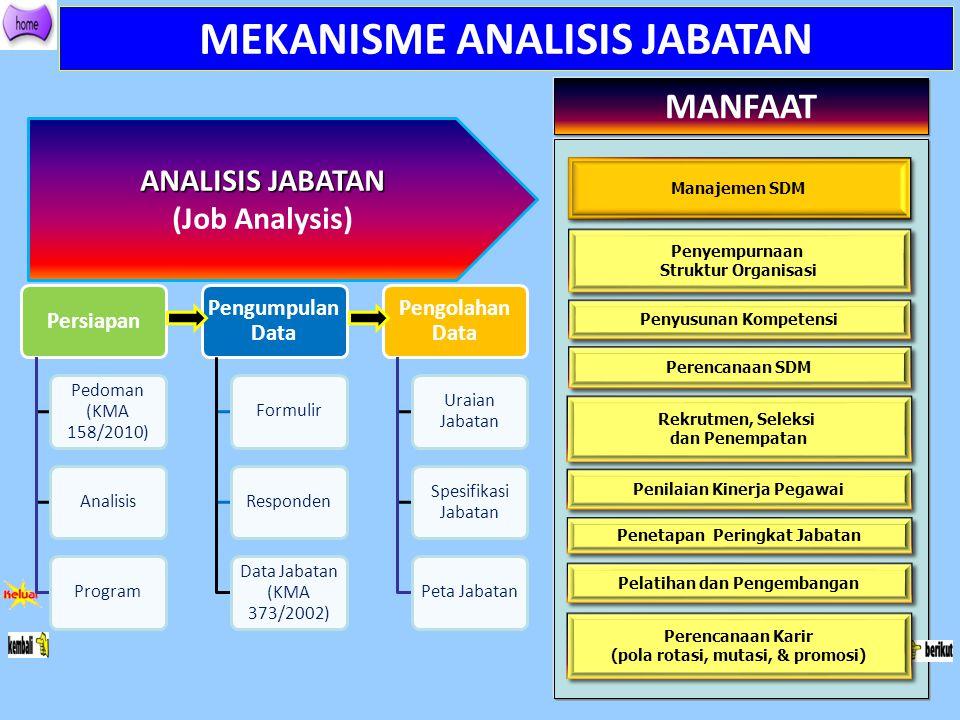 MEKANISME ANALISIS JABATAN ANALISIS JABATAN (Job Analysis) Persiapan Pedoman (KMA 158/2010) AnalisisProgram Pengumpulan Data FormulirResponden Data Ja