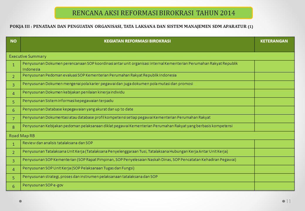 11 POKJA III : PENATAAN DAN PENGUATAN ORGANISASI, TATA LAKSANA DAN SISTEM MANAJEMEN SDM APARATUR (1) RENCANA AKSI REFORMASI BIROKRASI TAHUN 2014