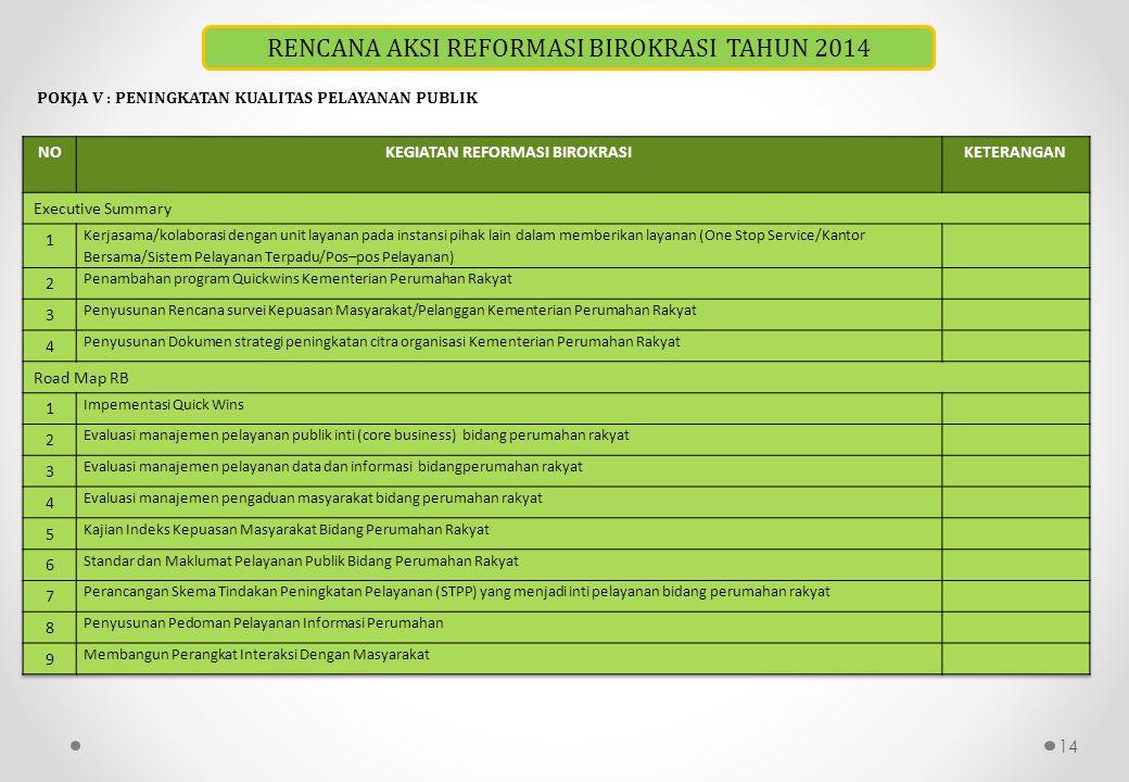 14 RENCANA AKSI REFORMASI BIROKRASI TAHUN 2014 POKJA V : PENINGKATAN KUALITAS PELAYANAN PUBLIK