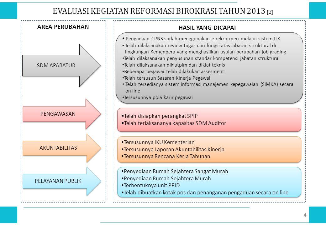 PELAKSANAAN REFORMASI BIROKRASI TAHUN 2014 15 3.Validasi Jabatan dengan BKN dan Menpan-RB Sedang dalam proses pengusulan ke Menpan- RB dan BKN