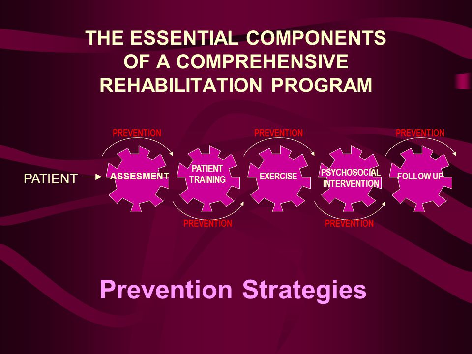 THE ESSENTIAL COMPONENTS OF A COMPREHENSIVE REHABILITATION PROGRAM PATIENT PATIENT TRAINING EXERCISE PSYCHOSOCIAL INTERVENTION FOLLOW UP PREVENTION Prevention Strategies ASSESMENT
