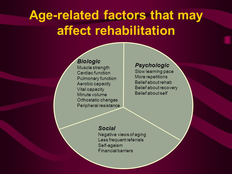 Age-related factors that may affect rehabilitation Biologic Muscle strength Cardiac function Pulmonary function Aerobic capacity Vital capacity Minute volume Orthostatic changes Peripheral resistance Psychologic Slow learning pace More repetitions Belief about rehab Belief about recovery Belief about self Social Negative views of aging Less frequent referrals Self-ageism Financial barriers