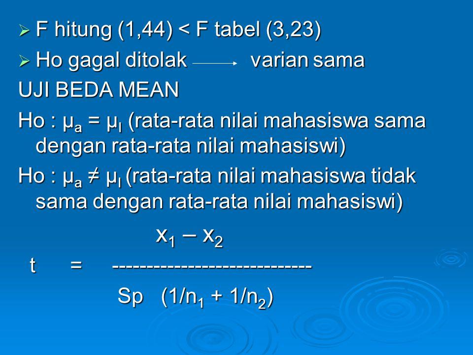  F hitung (1,44) < F tabel (3,23)  Ho gagal ditolak varian sama UJI BEDA MEAN Ho : μ a = µ I (rata-rata nilai mahasiswa sama dengan rata-rata nilai
