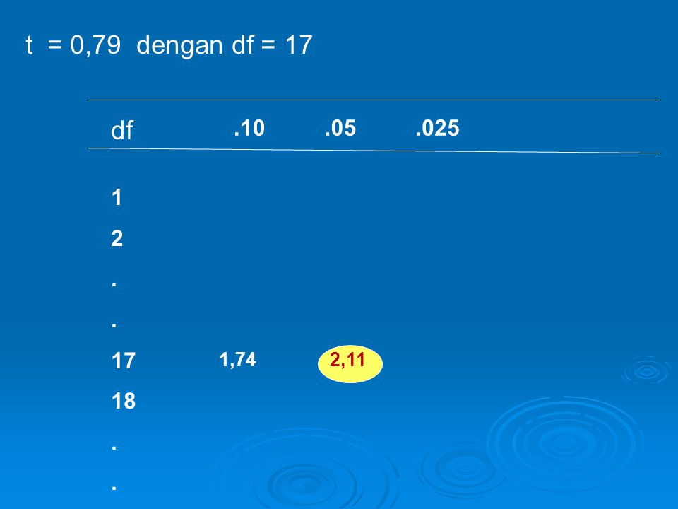 .10.05.025 t = 0,79 dengan df = 17 df 1 2. 17 18. 1,742,11
