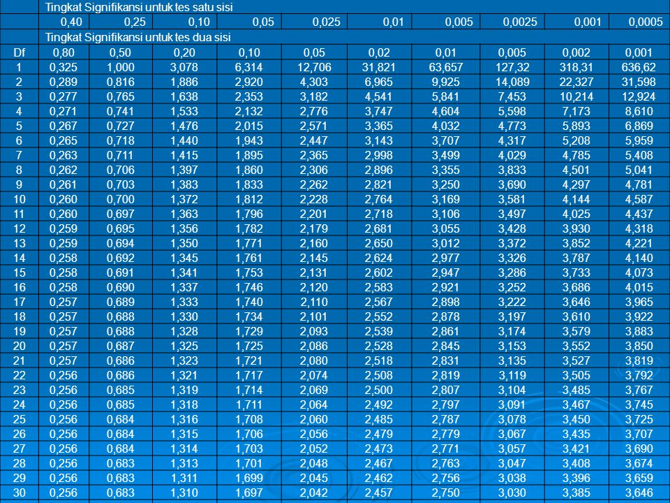 Tingkat Signifikansi untuk tes satu sisi 0,400,250,100,050,0250,010,0050,00250,0010,0005 Tingkat Signifikansi untuk tes dua sisi Df0,800,500,200,100,0