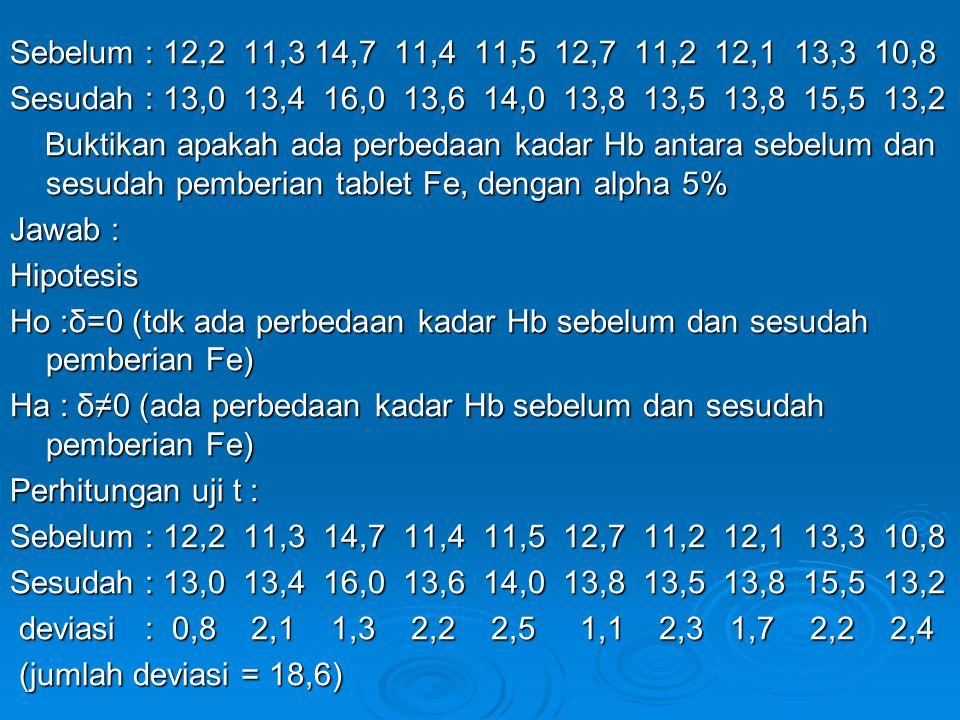 Sebelum : 12,2 11,3 14,7 11,4 11,5 12,7 11,2 12,1 13,3 10,8 Sesudah : 13,0 13,4 16,0 13,6 14,0 13,8 13,5 13,8 15,5 13,2 Buktikan apakah ada perbedaan