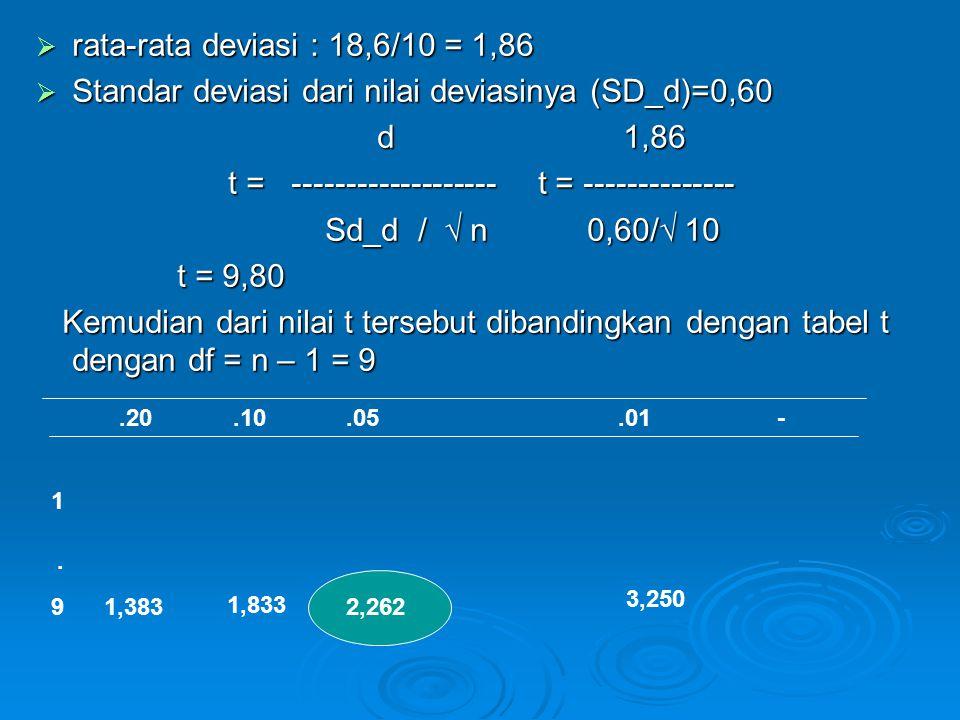  rata-rata deviasi : 18,6/10 = 1,86  Standar deviasi dari nilai deviasinya (SD_d)=0,60 d 1,86 d 1,86 t = ------------------- t = -------------- Sd_d