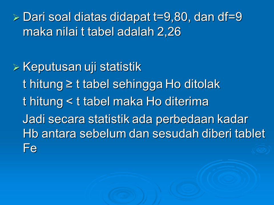  Dari soal diatas didapat t=9,80, dan df=9 maka nilai t tabel adalah 2,26  Keputusan uji statistik t hitung ≥ t tabel sehingga Ho ditolak t hitung <