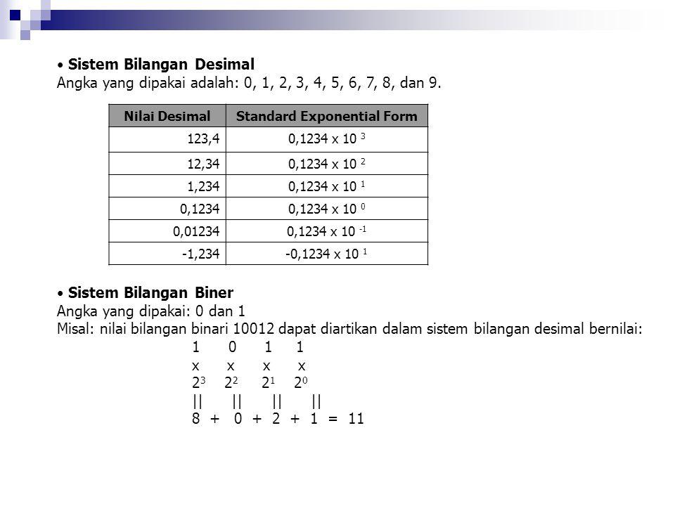 Sistem Bilangan Desimal Angka yang dipakai adalah: 0, 1, 2, 3, 4, 5, 6, 7, 8, dan 9. Nilai DesimalStandard Exponential Form 123,40,1234 x 10 3 12,340,