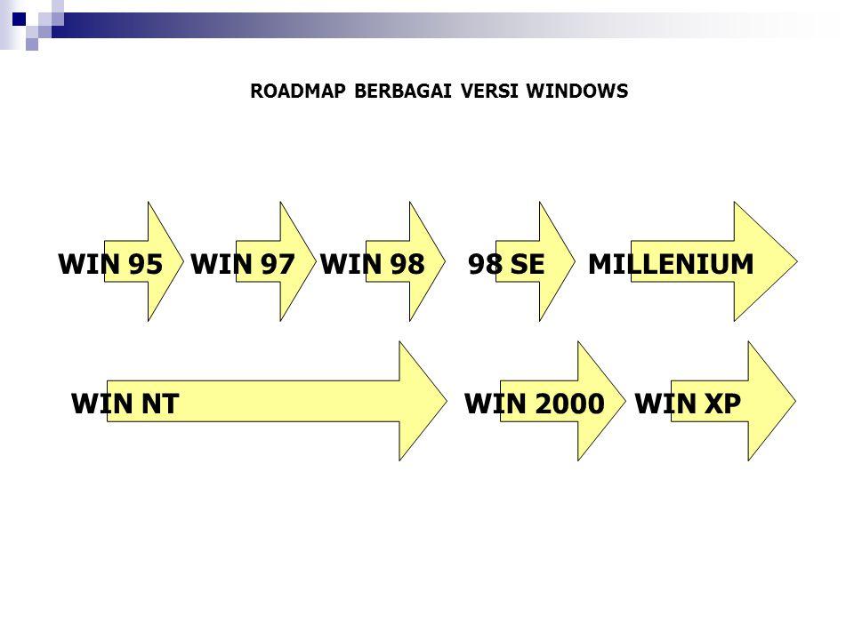 ROADMAP BERBAGAI VERSI WINDOWS WIN 95WIN 97WIN 98 98 SEMILLENIUM WIN NTWIN 2000WIN XP