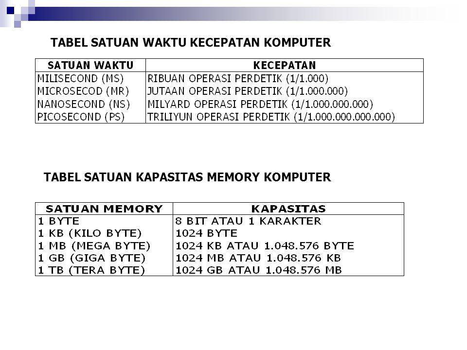 A.Perintah Internal 1. CLS7. DIR 13. EXIT 2. TIME8.
