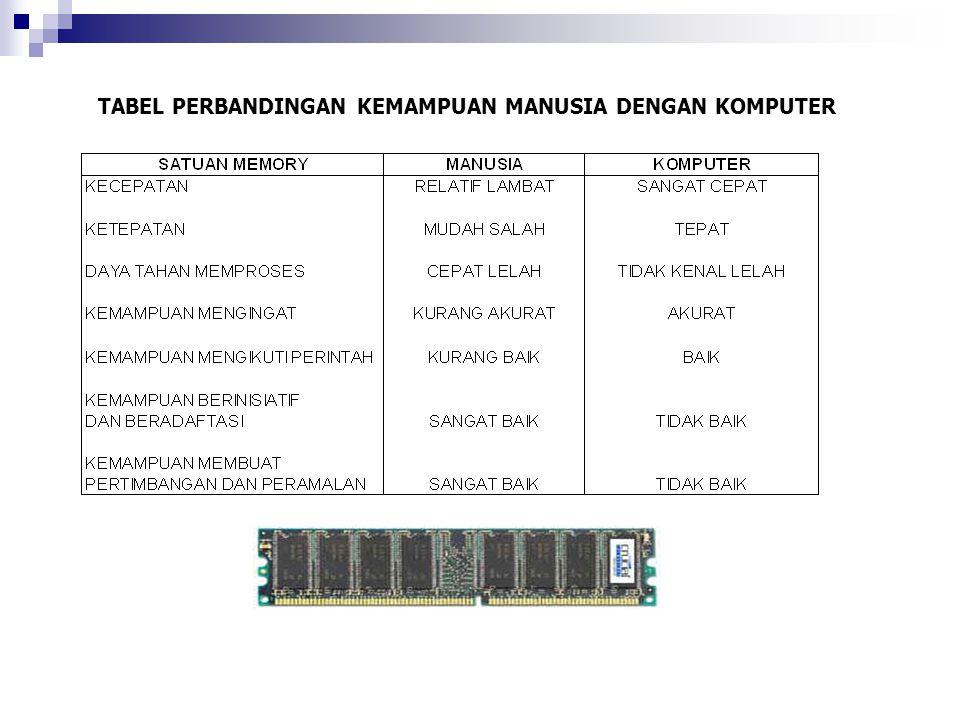 C.Data Entry Operator Bertugas memasukkan data kedalam komputer untuk diproses D.
